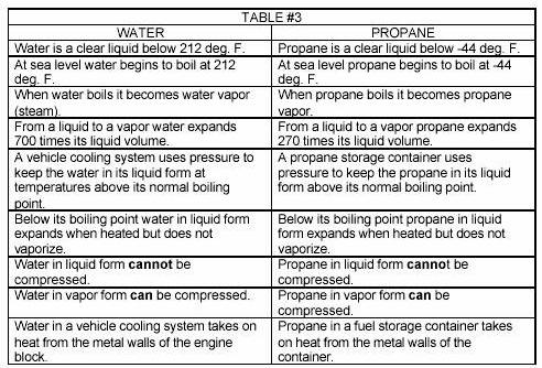 Similarities of water and propane